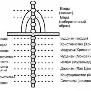 Разбор секты АСПН 1